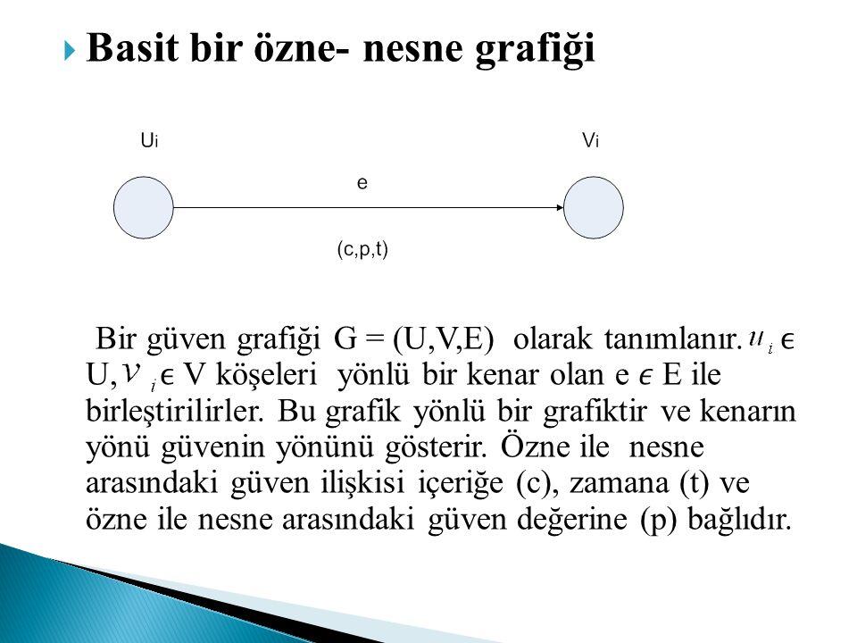  Basit bir özne- nesne grafiği Bir güven grafiği G = (U,V,E) olarak tanımlanır. U, V köşeleri yönlü bir kenar olan e E ile birleştirilirler. Bu grafi