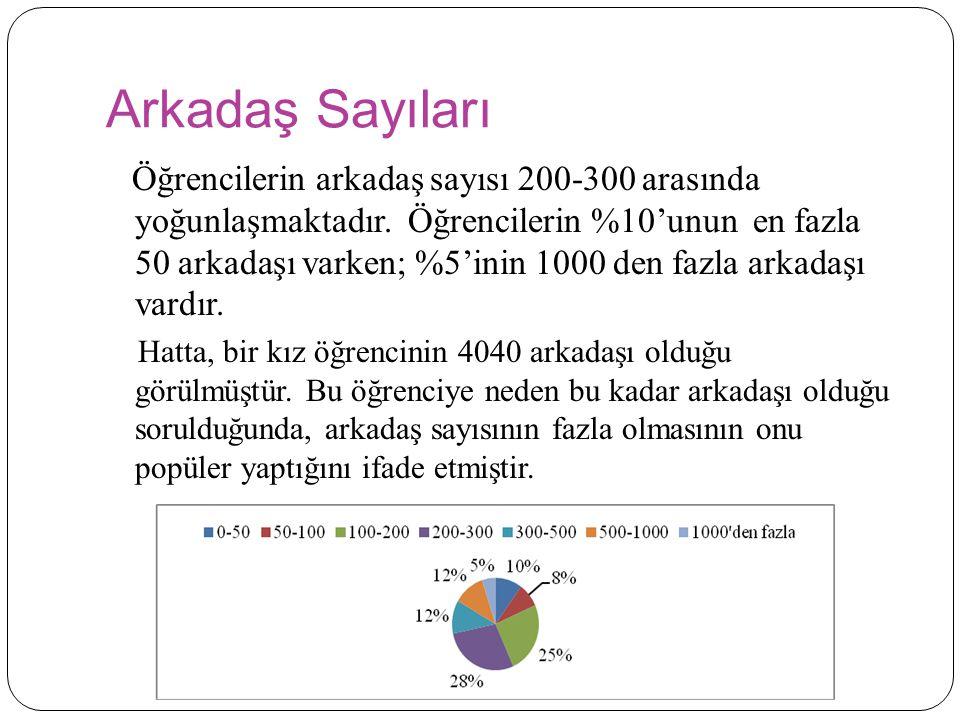 Arkadaş Sayıları Öğrencilerin arkadaş sayısı 200-300 arasında yoğunlaşmaktadır.