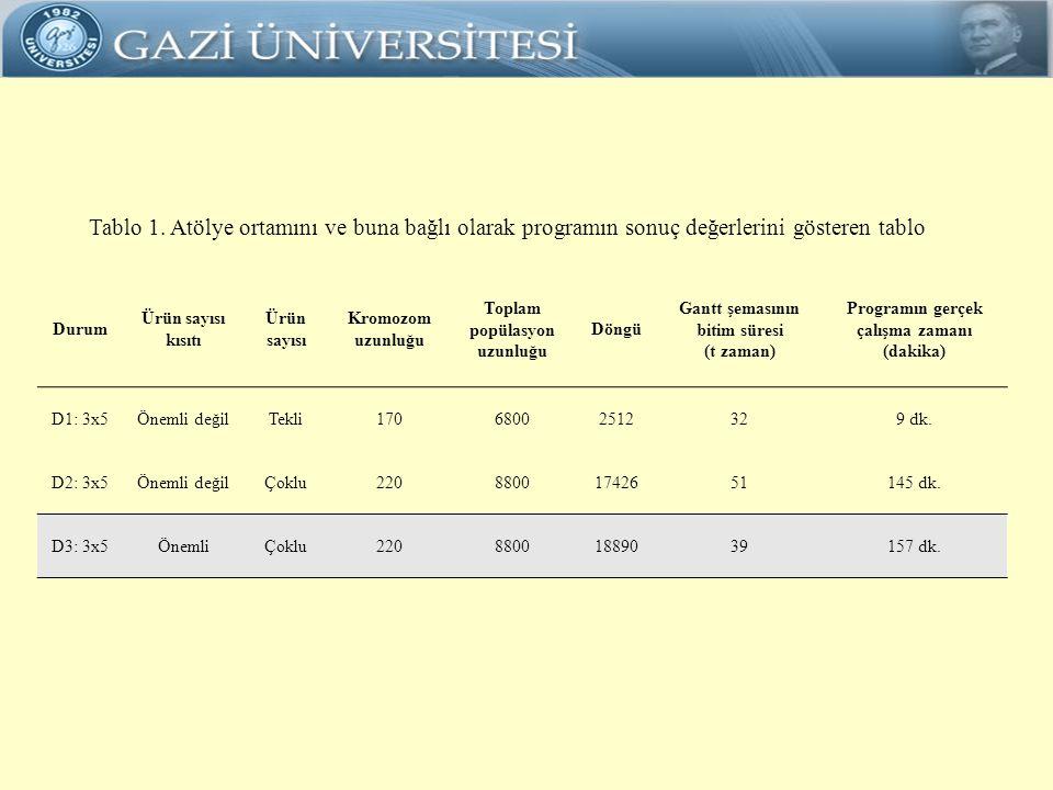 Tablo 1. Atölye ortamını ve buna bağlı olarak programın sonuç değerlerini gösteren tablo Durum Ürün sayısı kısıtı Ürün sayısı Kromozom uzunluğu Toplam
