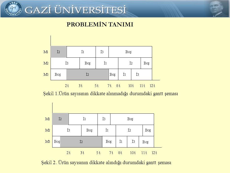 Şekil 1.Ürün sayısının dikkate alınmadığı durumdaki gantt şeması Şekil 2. Ürün sayısının dikkate alındığı durumdaki gantt şeması PROBLEMİN TANIMI