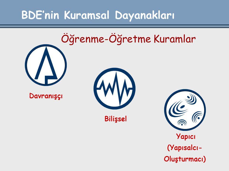 BDE'nin Kuramsal Dayanakları Bilişsel Davranışçı Yapıcı (Yapısalcı- Oluşturmacı) Öğrenme-Öğretme Kuramlar