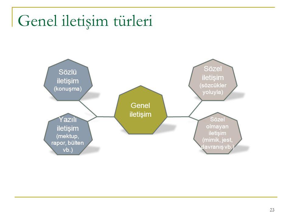 Genel iletişim türleri 23 Sözlü iletişim (konuşma) Yazılı iletişim (mektup, rapor, bülten vb.) Genel iletişim Sözel olmayan iletişim (mimik, jest, dav