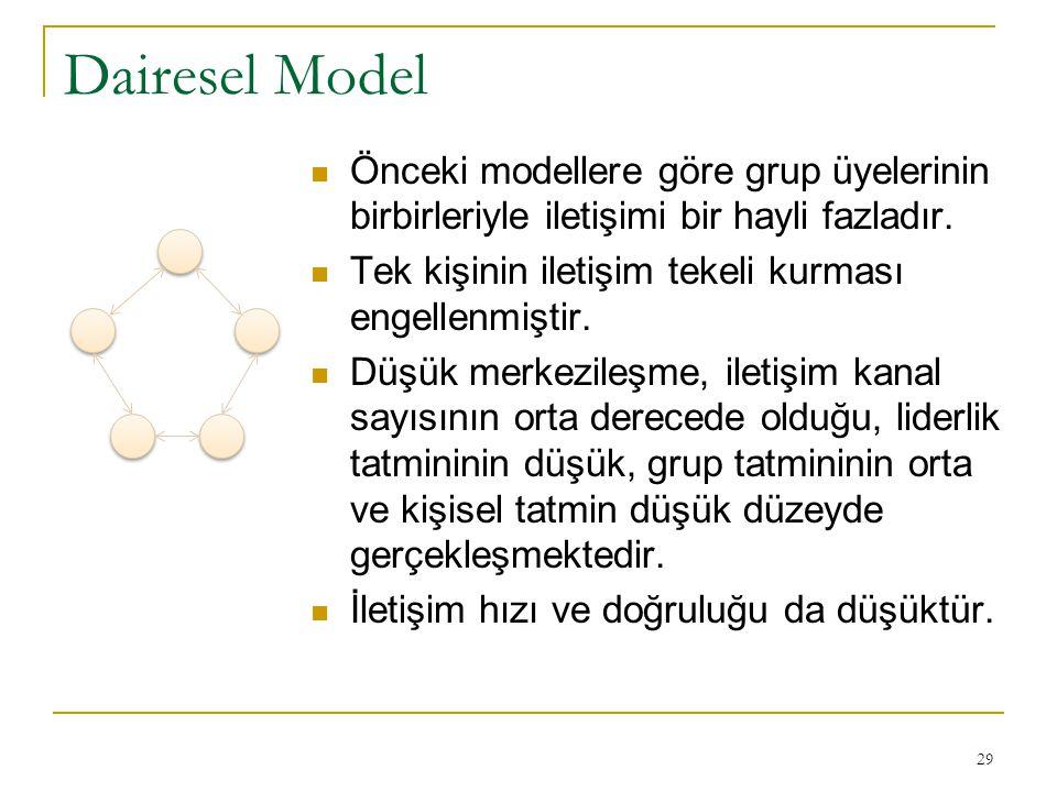 Dairesel Model Önceki modellere göre grup üyelerinin birbirleriyle iletişimi bir hayli fazladır. Tek kişinin iletişim tekeli kurması engellenmiştir. D