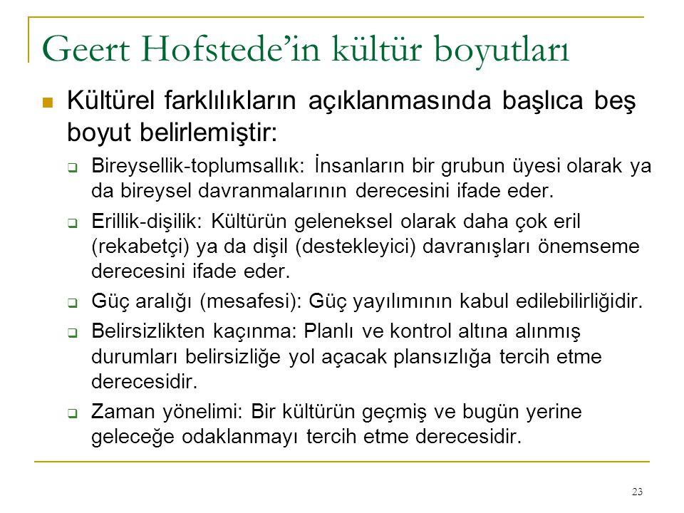 Geert Hofstede'in kültür boyutları Kültürel farklılıkların açıklanmasında başlıca beş boyut belirlemiştir:  Bireysellik-toplumsallık: İnsanların bir grubun üyesi olarak ya da bireysel davranmalarının derecesini ifade eder.