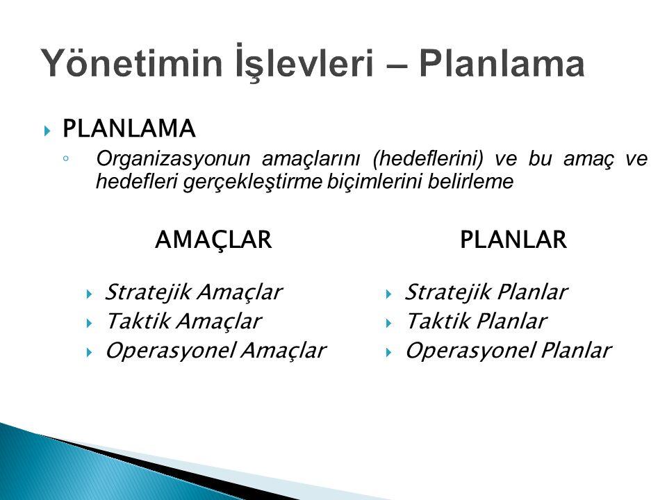  PLANLAMA ◦ Organizasyonun amaçlarını (hedeflerini) ve bu amaç ve hedefleri gerçekleştirme biçimlerini belirleme AMAÇLAR  Stratejik Amaçlar  Taktik Amaçlar  Operasyonel Amaçlar PLANLAR  Stratejik Planlar  Taktik Planlar  Operasyonel Planlar