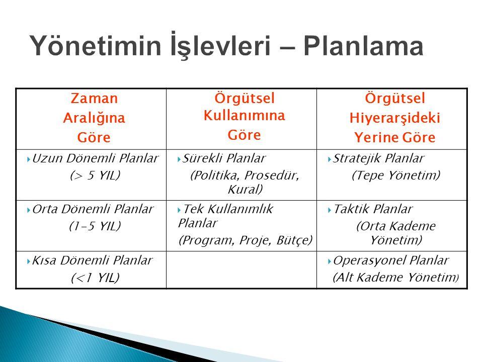 Zaman Aralığına Göre Örgütsel Kullanımına Göre Örgütsel Hiyerarşideki Yerine Göre  Uzun Dönemli Planlar (> 5 YIL)  Sürekli Planlar (Politika, Prosedür, Kural)  Stratejik Planlar (Tepe Yönetim)  Orta Dönemli Planlar (1-5 YIL)  Tek Kullanımlık Planlar (Program, Proje, Bütçe)  Taktik Planlar (Orta Kademe Yönetim)  Kısa Dönemli Planlar (<1 YIL)  Operasyonel Planlar (Alt Kademe Yönetim )