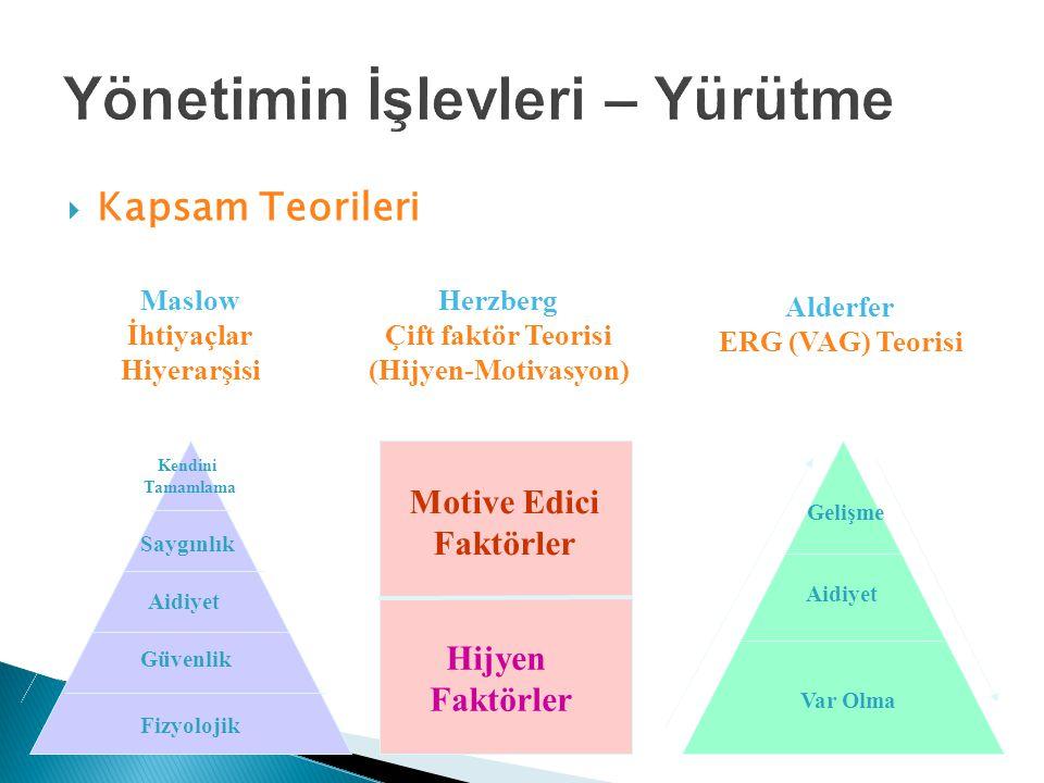  Kapsam Teorileri Maslow İhtiyaçlar Hiyerarşisi Herzberg Çift faktör Teorisi (Hijyen-Motivasyon) Alderfer ERG (VAG) Teorisi Kendini Tamamlama Saygınlık Aidiyet Güvenlik Fizyolojik Hijyen Faktörler Motive Edici Faktörler Var Olma Aidiyet Gelişme