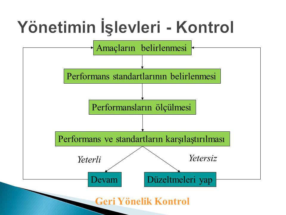 Amaçların belirlenmesi Performans standartlarının belirlenmesi Performans ve standartların karşılaştırılması Devam Performansların ölçülmesi Düzeltmeleri yap Yeterli Yetersiz Geri Yönelik Kontrol