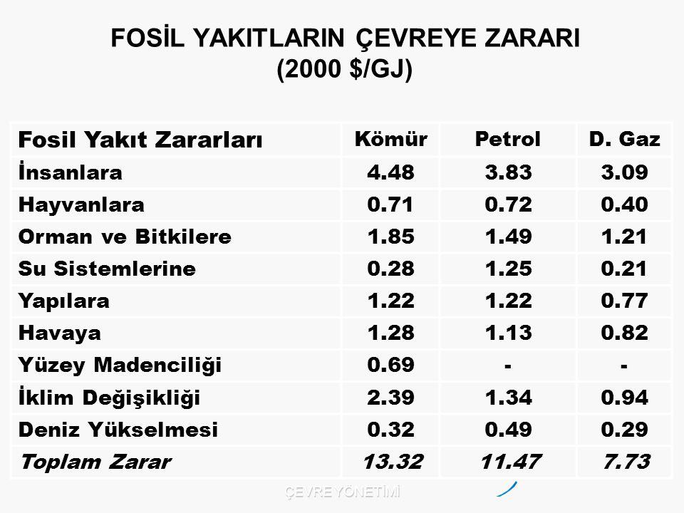 Fosil Yakıt Zararları KömürPetrolD.