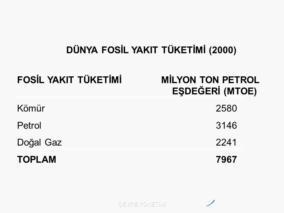 DÜNYA FOSİL YAKIT TÜKETİMİ (2000) FOSİL YAKIT TÜKETİMİ MİLYON TON PETROL EŞDEĞERİ (MTOE) Kömür 2580 Petrol 3146 Doğal Gaz 2241 TOPLAM 7967 ÇEVRE YÖNETİMİ