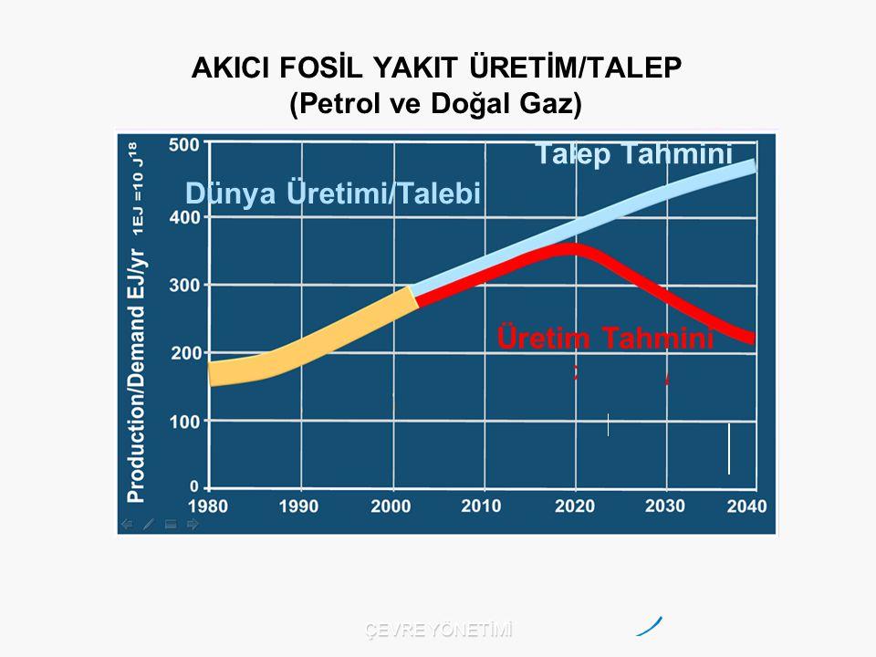 AKICI FOSİL YAKIT ÜRETİM/TALEP (Petrol ve Doğal Gaz) Dünya Üretimi/Talebi Üretim Tahmini Talep Tahmini ÇEVRE YÖNETİMİ