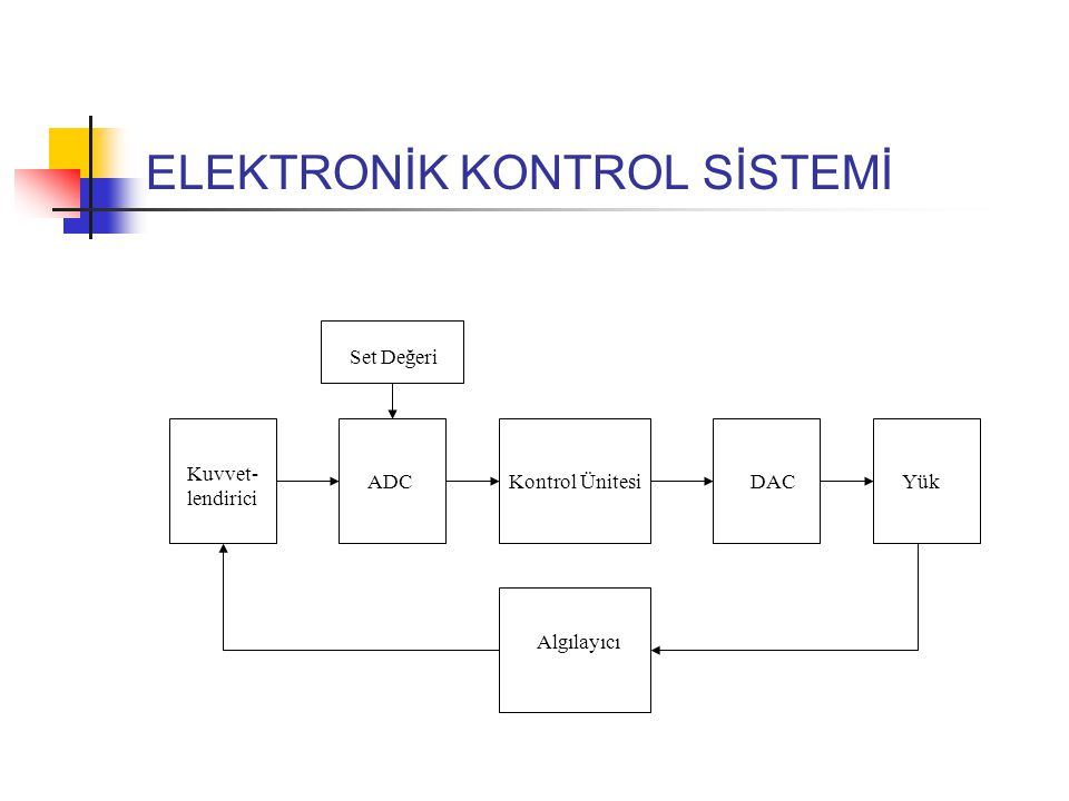 ELEKTRONİK KONTROL SİSTEMİ Kontrol Ünitesi DACYük Algılayıcı Kuvvet- lendirici ADC Set Değeri