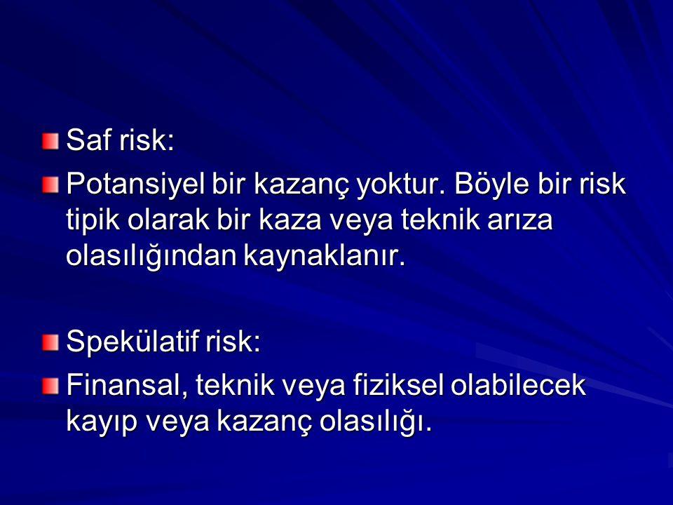Saf risk: Potansiyel bir kazanç yoktur. Böyle bir risk tipik olarak bir kaza veya teknik arıza olasılığından kaynaklanır. Spekülatif risk: Finansal, t