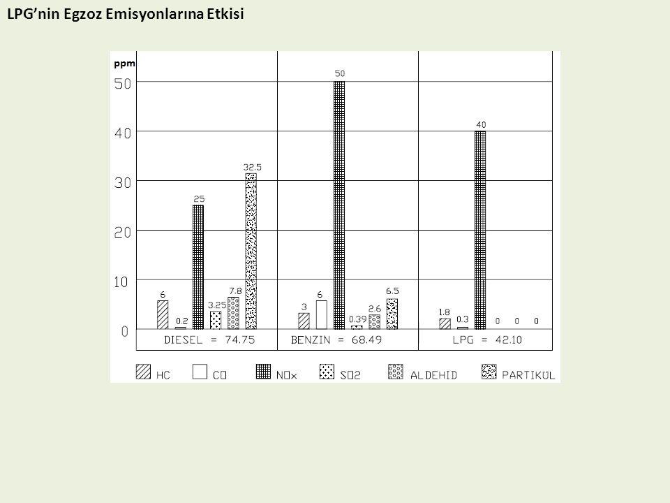 LPG'nin Egzoz Emisyonlarına Etkisi