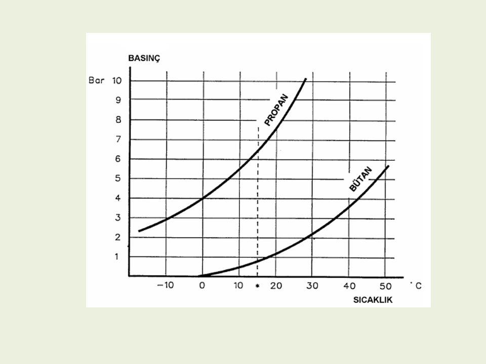 Benzinin kaynama sıcaklığı normal ortam sıcaklığının üzerinde olduğu için atmosfer basıncı altında sıvı fazda depolanabilirken 0 o C sıcaklıkların altında buharlaşan LPG, buhar basıncının yüksek olması nedeniyle 4 ile 10 bar gibi yüksek basınç altında sıvı fazda saklanabilir.