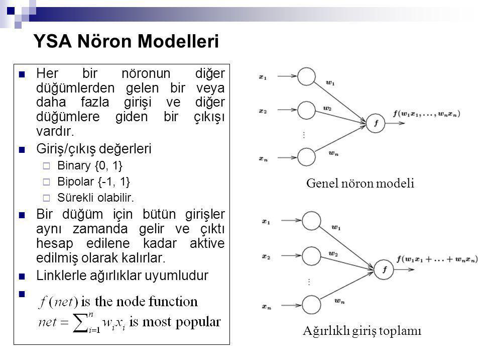 YSA Nöron Modelleri Her bir nöronun diğer düğümlerden gelen bir veya daha fazla girişi ve diğer düğümlere giden bir çıkışı vardır. Giriş/çıkış değerle