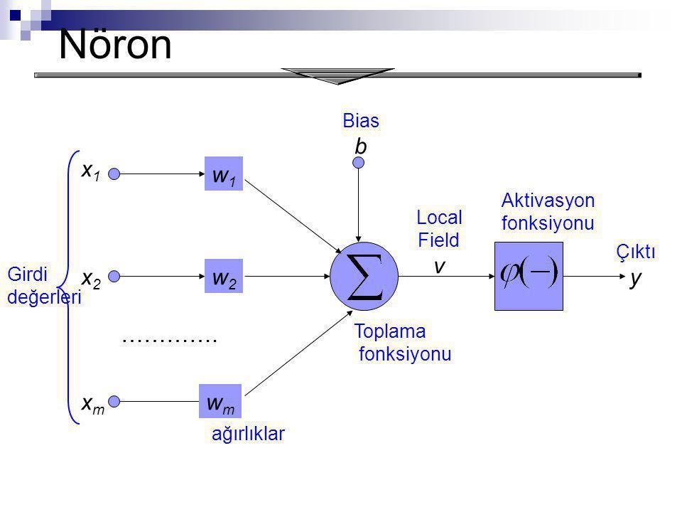 Nöron Girdi değerleri ağırlıklar Toplama fonksiyonu Bias b Aktivasyon fonksiyonu Local Field v Çıktı y x1x1 x2x2 xmxm w2w2 wmwm w1w1 ………….