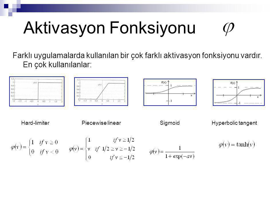 Aktivasyon Fonksiyonu Farklı uygulamalarda kullanılan bir çok farklı aktivasyon fonksiyonu vardır. En çok kullanılanlar: Hard-limiterPiecewise linearS
