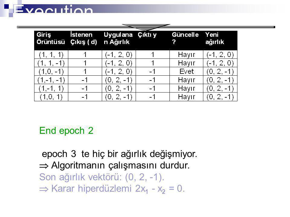 Execution End epoch 2 epoch 3 te hiç bir ağırlık değişmiyor.  Algoritmanın çalışmasını durdur. Son ağırlık vektörü: (0, 2, -1).  Karar hiperdüzlemi
