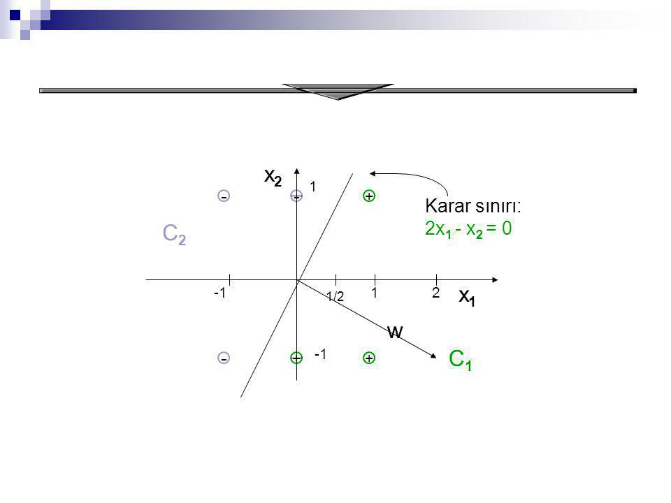 Result ++ - - x1x1 x2x2 C2C2 C1C1 - + 1 1 1/2 Karar sınırı: 2x 1 - x 2 = 0 2 w