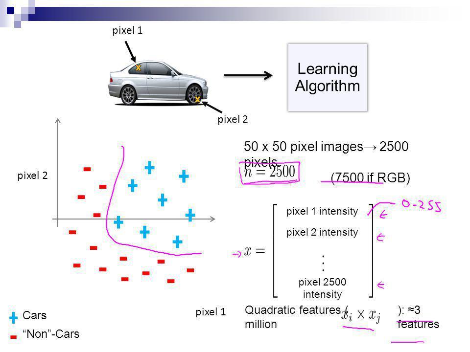 pixel 1 pixel 2 Raw image Cars Non -Cars 50 x 50 pixel images→ 2500 pixels (7500 if RGB) pixel 1 intensity pixel 2 intensity pixel 2500 intensity Quadratic features ( ): ≈3 million features Learning Algorithm pixel 1 pixel 2