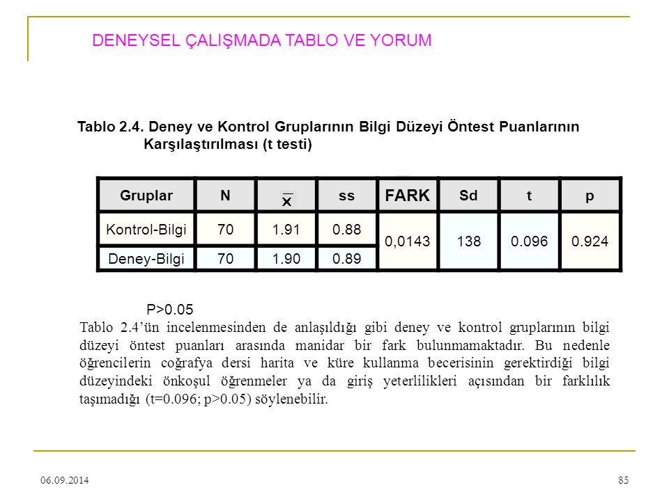 06.09.201485 Tablo 2.4. Deney ve Kontrol Gruplarının Bilgi Düzeyi Öntest Puanlarının Karşılaştırılması (t testi) GruplarNss FARK Sdtp Kontrol-Bilgi701