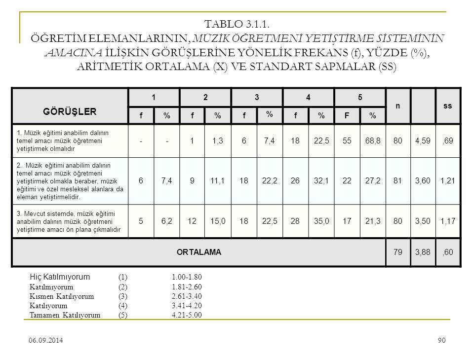 06.09.201490 TABLO 3.1.1. ÖĞRETİM ELEMANLARININ, MÜZİK ÖĞRETMENİ YETİŞTİRME SİSTEMİNİN AMACINA İLİŞKİN GÖRÜŞLERİNE YÖNELİK FREKANS (f), YÜZDE (%), ARİ