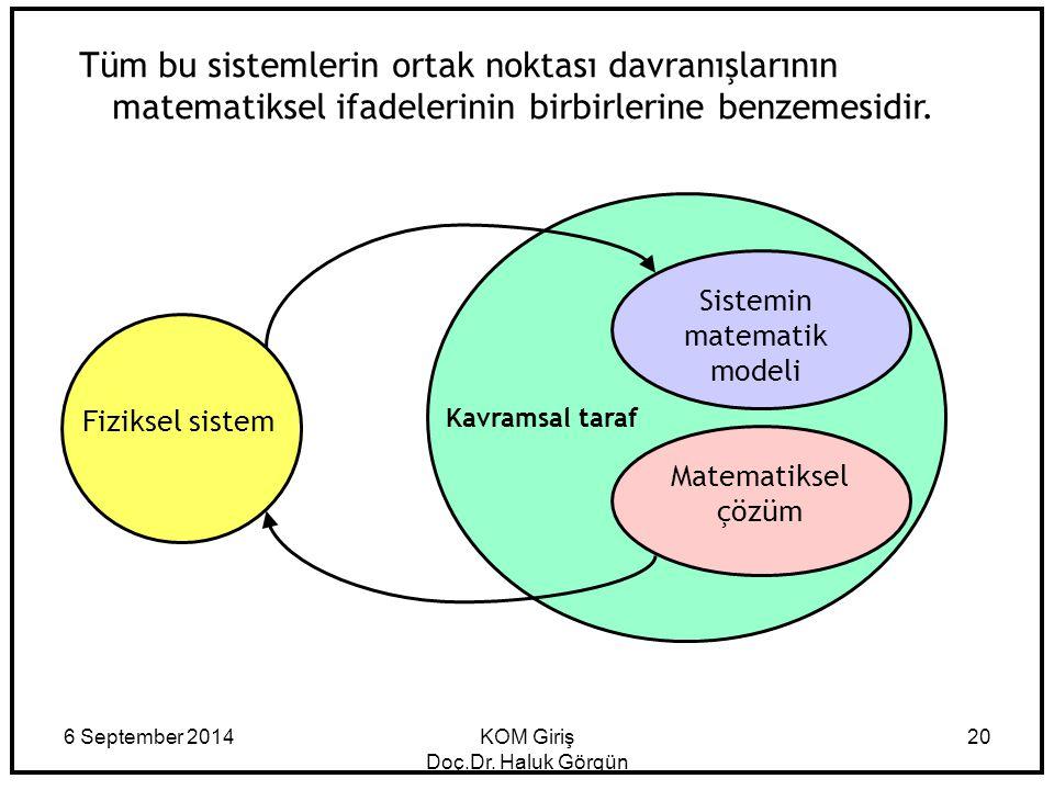 6 September 2014KOM Giriş Doç.Dr. Haluk Görgün 20 Fiziksel sistem Sistemin matematik modeli Matematiksel çözüm Kavramsal taraf Tüm bu sistemlerin orta