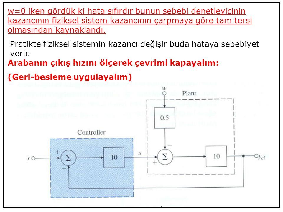 6 September 2014KOM Giriş Doç.Dr. Haluk Görgün 27 w=0 iken gördük ki hata sıfırdır bunun sebebi denetleyicinin kazancının fiziksel sistem kazancının ç