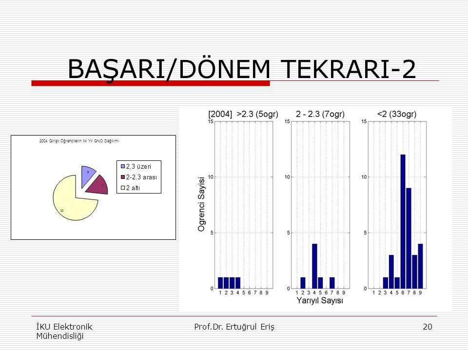 BAŞARI/ DÖNEM TEKRARI-2 İKU Elektronik Mühendisliği 20Prof.Dr. Ertuğrul Eriş