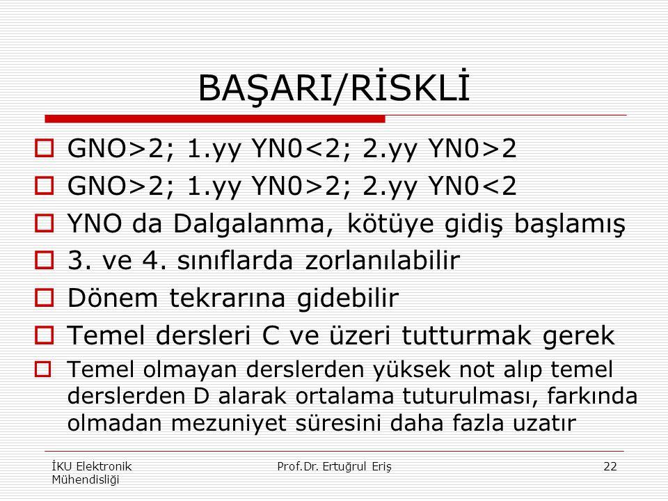 BAŞARI/RİSKLİ  GNO>2; 1.yy YN0 2  GNO>2; 1.yy YN0>2; 2.yy YN0<2  YNO da Dalgalanma, kötüye gidiş başlamış  3. ve 4. sınıflarda zorlanılabilir  Dö