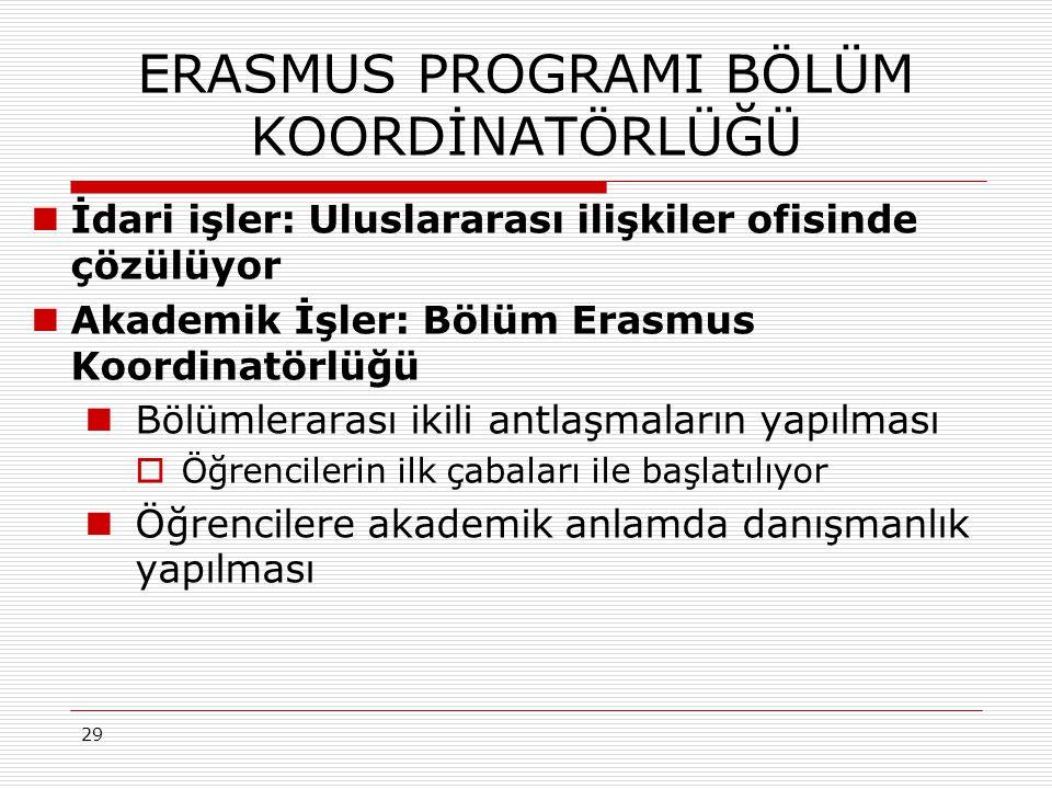 29 ERASMUS PROGRAMI BÖLÜM KOORDİNATÖRLÜĞÜ İdari işler: Uluslararası ilişkiler ofisinde çözülüyor Akademik İşler: Bölüm Erasmus Koordinatörlüğü Bölümlerarası ikili antlaşmaların yapılması  Öğrencilerin ilk çabaları ile başlatılıyor Öğrencilere akademik anlamda danışmanlık yapılması