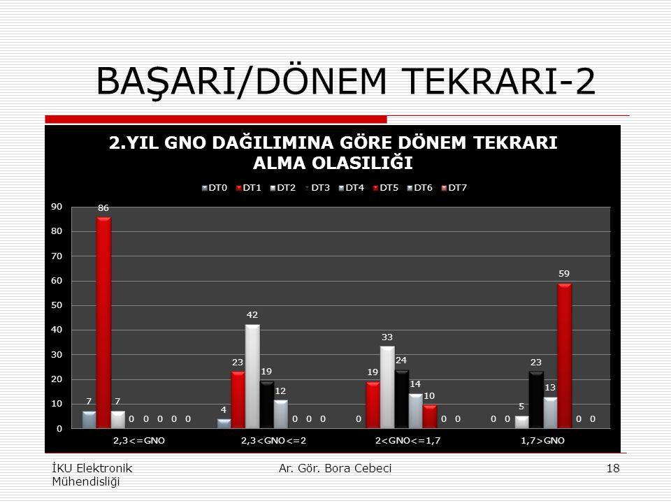 BAŞARI/ DÖNEM TEKRARI-2 İKU Elektronik Mühendisliği 18Ar. Gör. Bora Cebeci