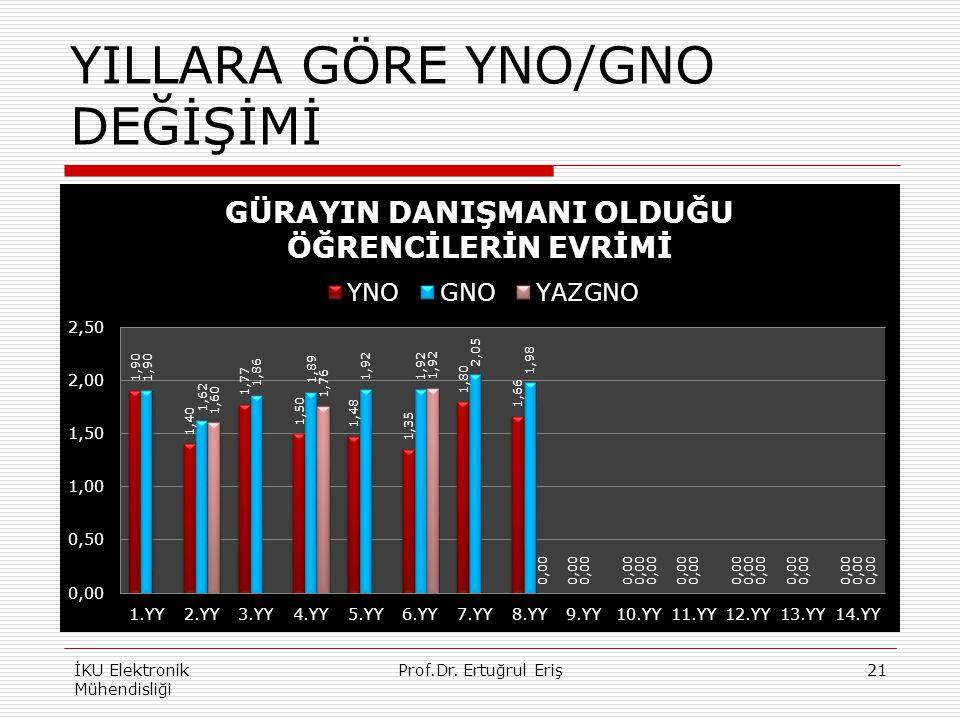 YILLARA GÖRE YNO/GNO DEĞİŞİMİ İKU Elektronik Mühendisliği Prof.Dr. Ertuğrul Eriş21