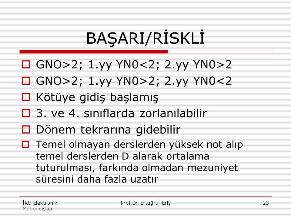 BAŞARI/RİSKLİ  GNO>2; 1.yy YN0 2  GNO>2; 1.yy YN0>2; 2.yy YN0<2  Kötüye gidiş başlamış  3. ve 4. sınıflarda zorlanılabilir  Dönem tekrarına gideb
