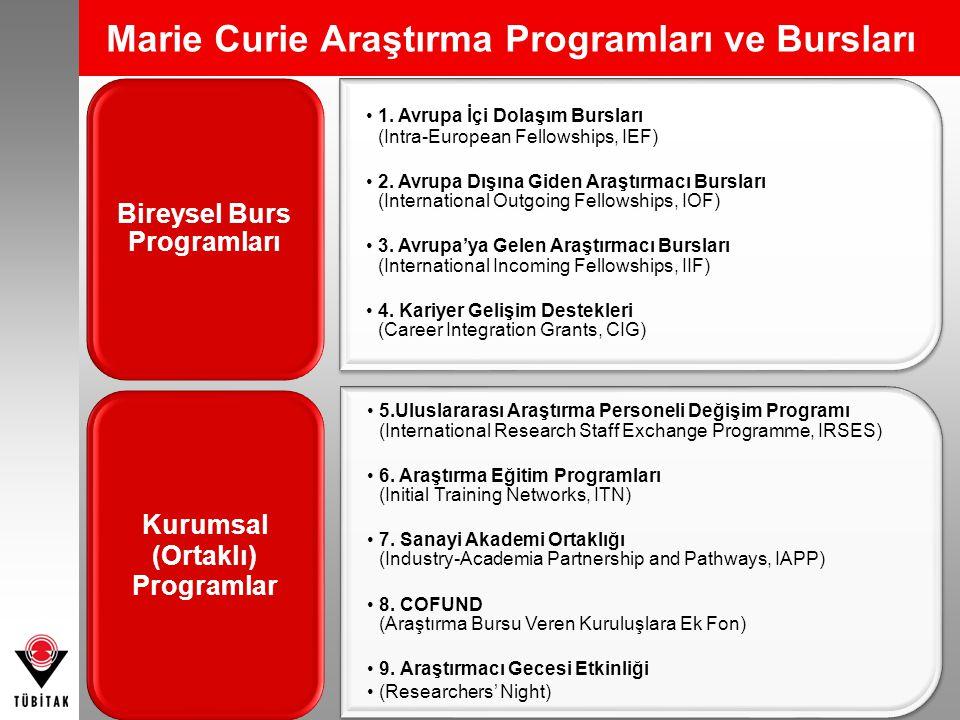 Marie Curie Araştırma Programları ve Bursları 1. Avrupa İçi Dolaşım Bursları (Intra-European Fellowships, IEF) 2. Avrupa Dışına Giden Araştırmacı Burs