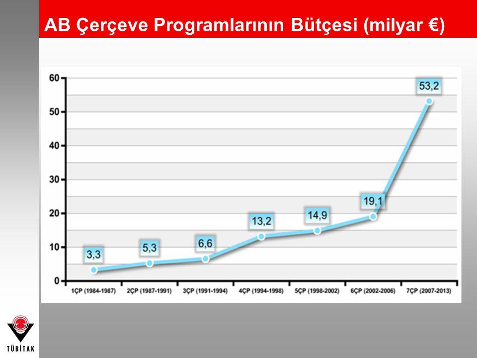AB Çerçeve Programlarının Bütçesi (Milyar €) AB Çerçeve Programlarının Bütçesi (milyar €)