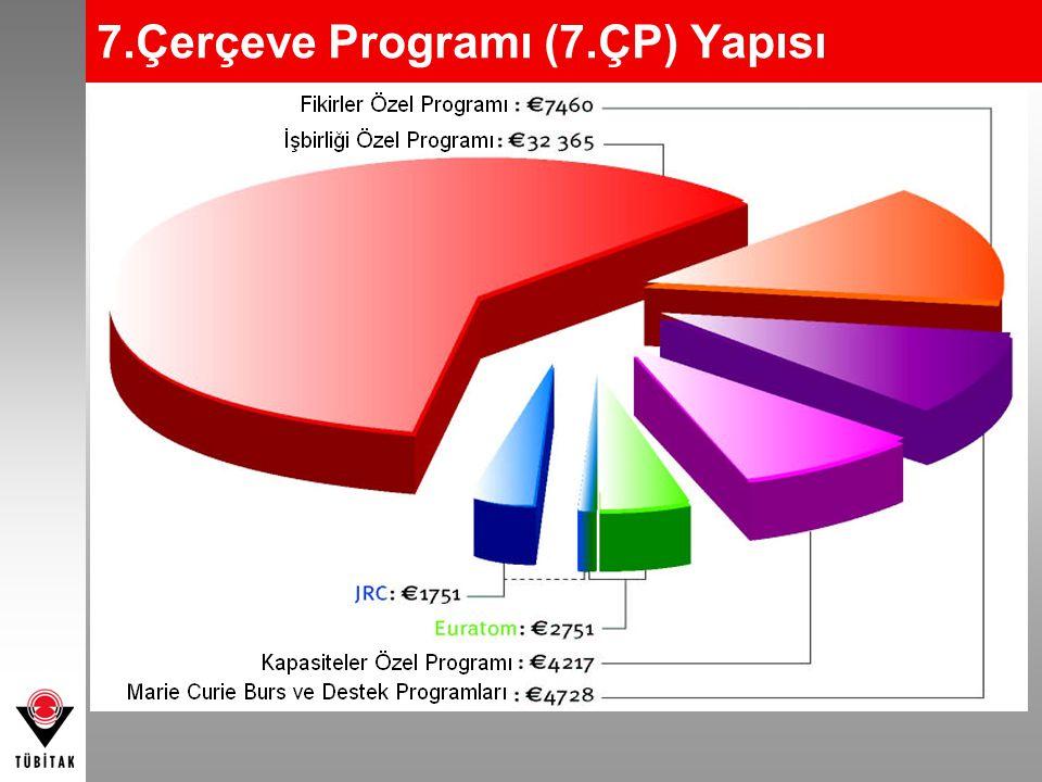 7.Çerçeve Programı (7.ÇP) Yapısı