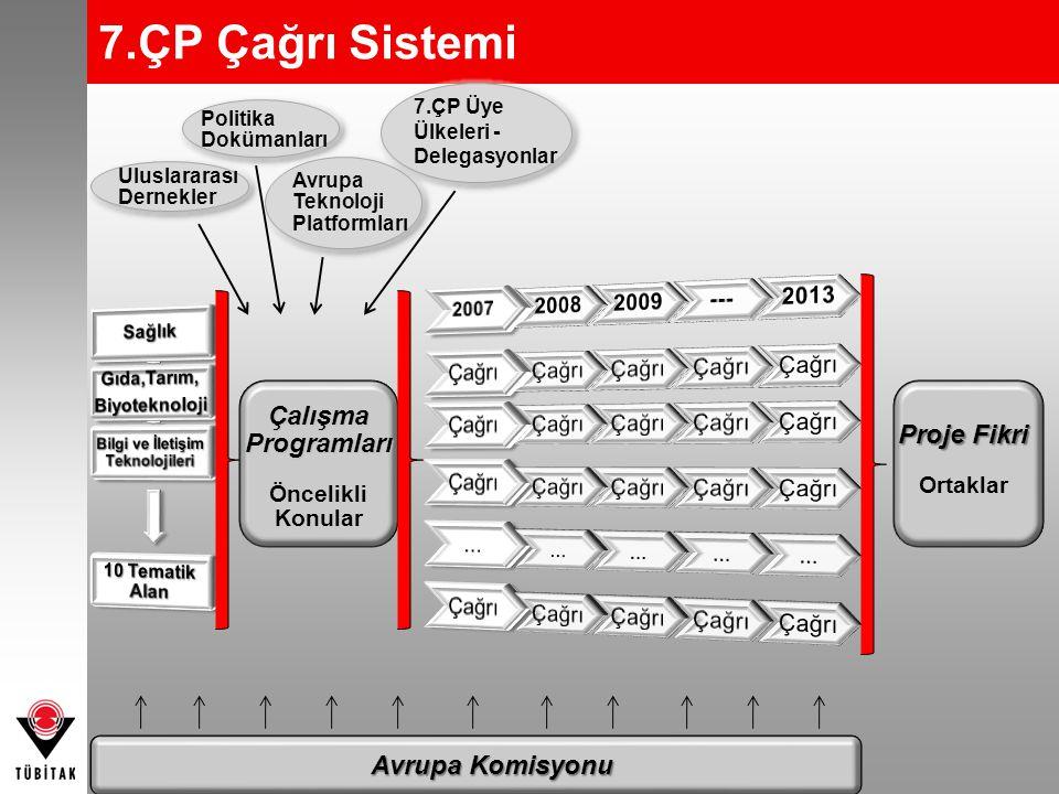 7.ÇP Çağrı Sistemi Çalışma Programları Öncelikli Konular Proje Fikri Ortaklar Avrupa Komisyonu Uluslararası Dernekler Politika Dokümanları Avrupa Tekn