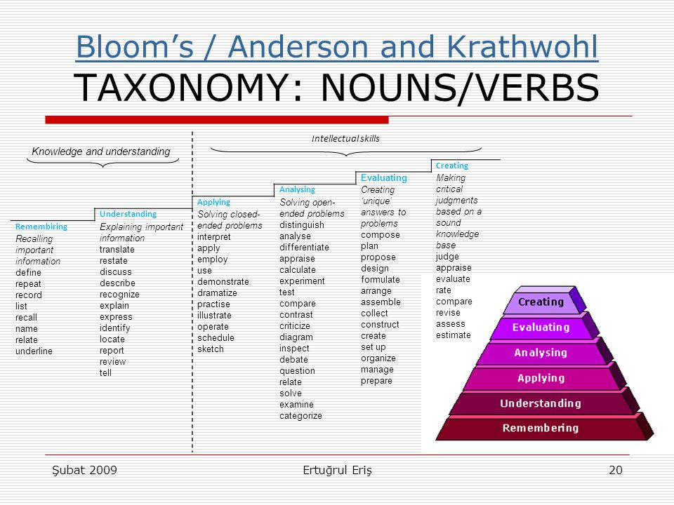 Bloom's / Anderson and Krathwohl Bloom's / Anderson and Krathwohl TAXONOMY: NOUNS/VERBS Şubat 2009Ertuğrul Eriş20 Knowledge and understanding Intellec
