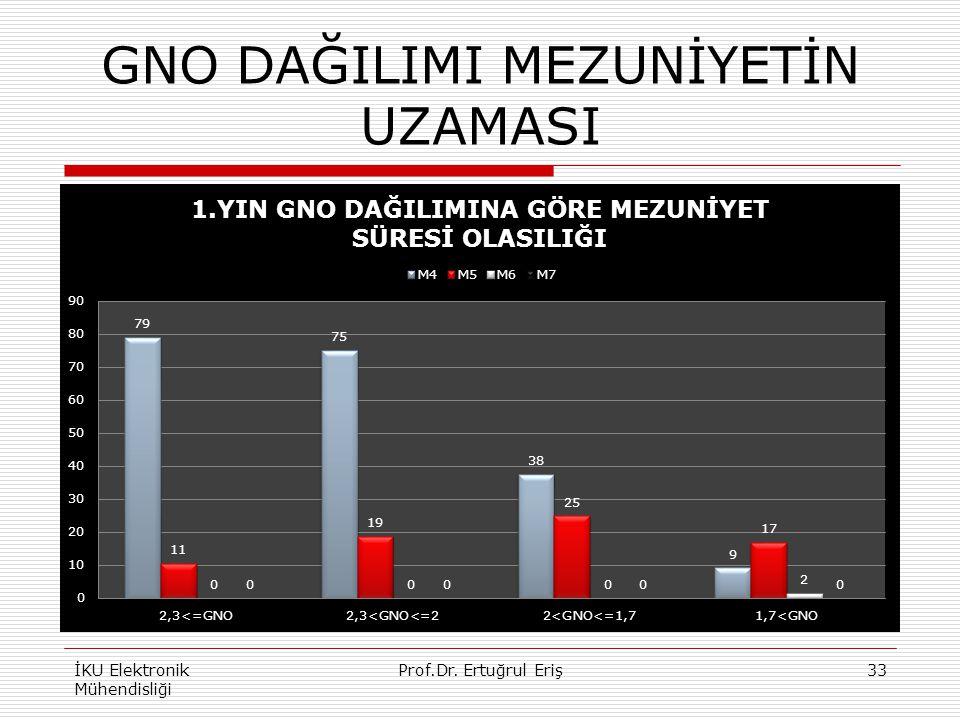 GNO DAĞILIMI MEZUNİYETİN UZAMASI İKU Elektronik Mühendisliği Prof.Dr. Ertuğrul Eriş33