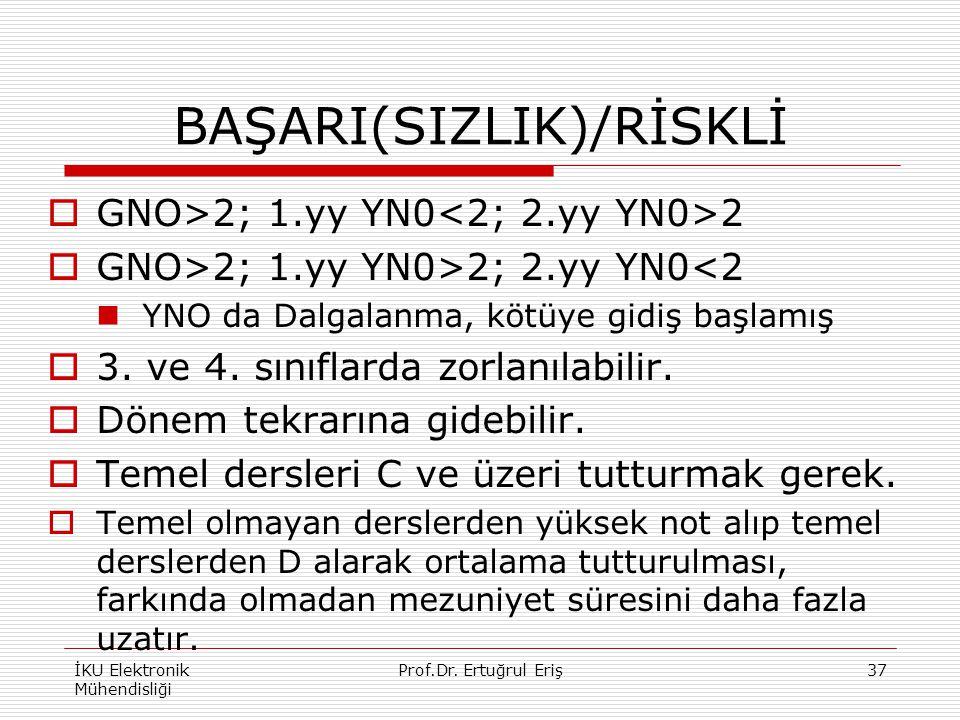BAŞARI(SIZLIK)/RİSKLİ  GNO>2; 1.yy YN0 2  GNO>2; 1.yy YN0>2; 2.yy YN0<2 YNO da Dalgalanma, kötüye gidiş başlamış  3. ve 4. sınıflarda zorlanılabili