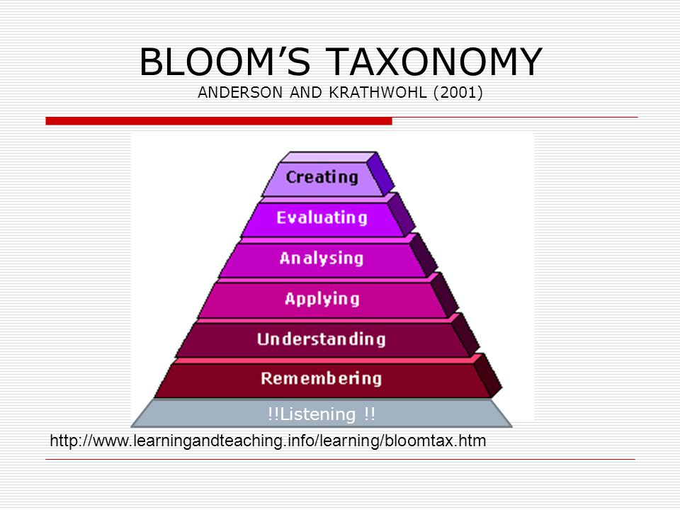 BLOOM'S TAXONOMY ANDERSON AND KRATHWOHL (2001) http://www.learningandteaching.info/learning/bloomtax.htm !!Listening !!