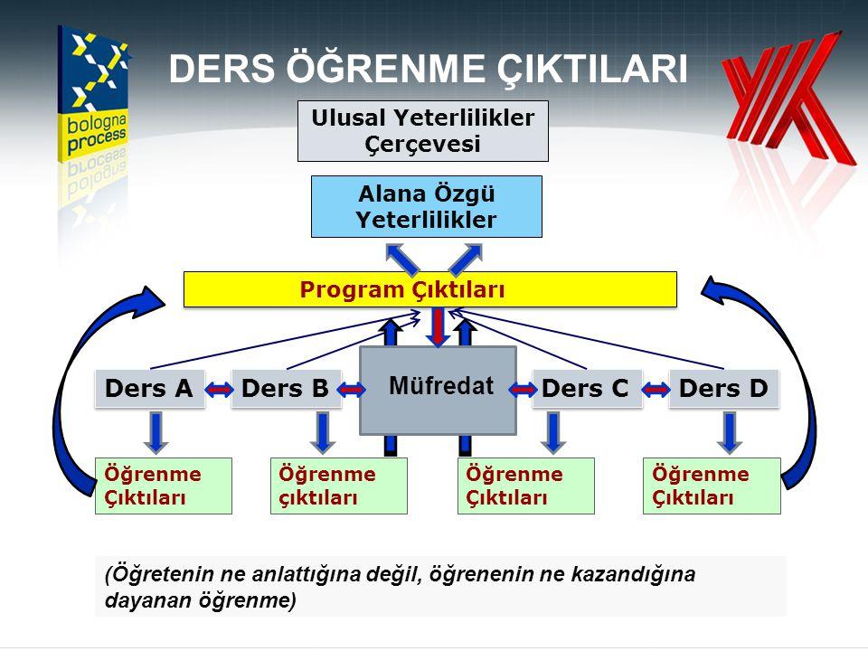 UYGULAMA 2) Program çıktısı matriksini oluşturmak PÇ.2PÇ.3PÇ.5PÇ7PÇ8PÇ12PÇ13PÇ15PÇ16.PÇ18 ÖÇ.