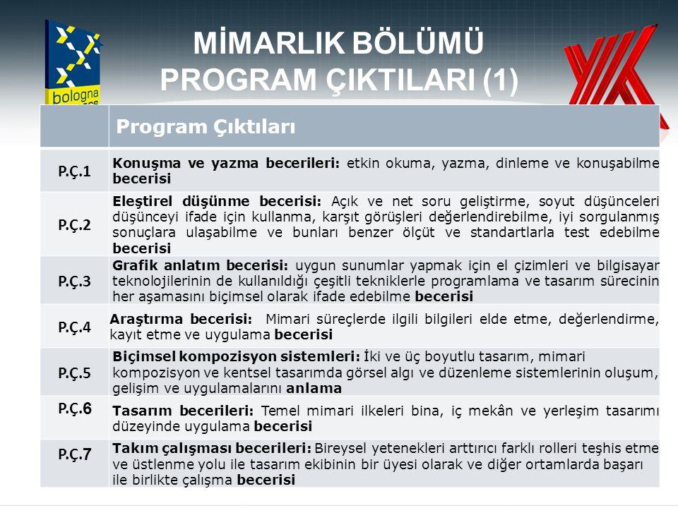 MİMARLIK BÖLÜMÜ PROGRAM ÇIKTILARI(2) Program Çıktıları P.Ç.