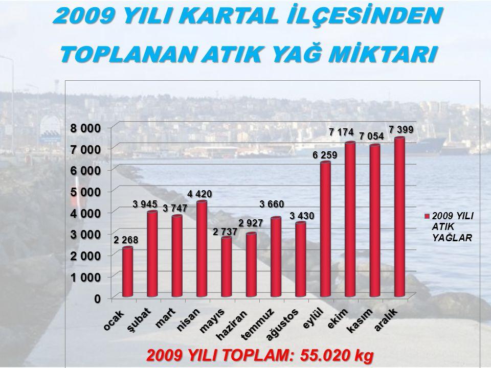 2009 YILI KARTAL İLÇESİNDEN TOPLANAN ATIK YAĞ MİKTARI