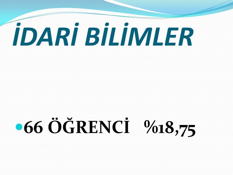 İDARİ BİLİMLER 66 ÖĞRENCİ %18,75