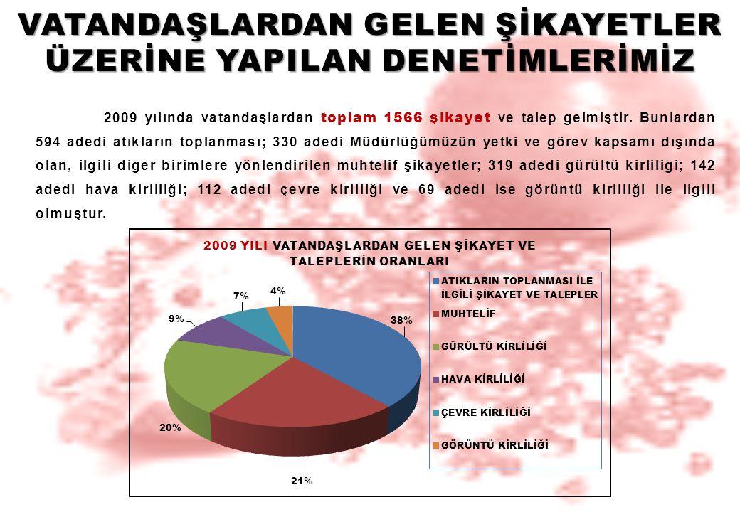 2009 yılında vatandaşlardan toplam 1566 şikayet ve talep gelmiştir. Bunlardan 594 adedi atıkların toplanması; 330 adedi Müdürlüğümüzün yetki ve görev