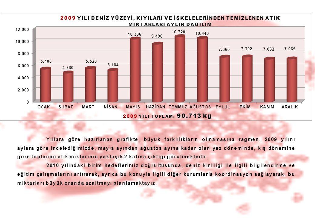 Yıllara göre hazırlanan grafikte, büyük farklılıkların olmamasına rağmen, 2009 yılını aylara göre incelediğimizde, mayıs ayından ağustos ayına kadar o