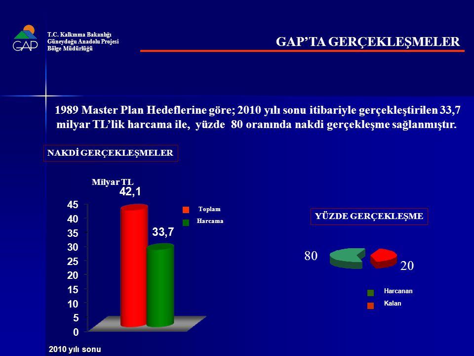 GAP'TA GERÇEKLEŞMELER YÜZDE GERÇEKLEŞME Milyar TL Toplam Harcama NAKDİ GERÇEKLEŞMELER Harcanan Kalan 2010 yılı sonu 80 20 1989 Master Plan Hedeflerine göre; 2010 yılı sonu itibariyle gerçekleştirilen 33,7 milyar TL'lik harcama ile, yüzde 80 oranında nakdi gerçekleşme sağlanmıştır.